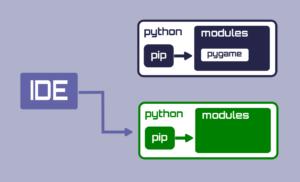 Modulenotfounderror: no module named 'pygame'